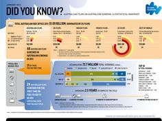 Snapshot of Australian films - Infographics - Fact Finders - Screen Australia Don 2, Film Class, University Courses, French Films, Creative Industries, Film Industry, Did You Know, Facts, Australia
