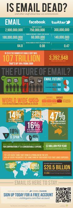 """""""Is email dead?"""" by visiblegains.com -- Was gerne vergessen wird, wie eMail-Traffic auch durch Social Web generiert wird (Benachrichtigung per eMail, wenn ein Kommentar auf Facebook eingeht, der Twitter-Name erwähnt wird, eine Kontaktanfrage eingeht etc. etc.) #infografik"""
