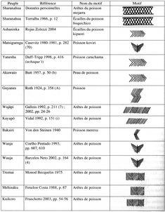 Les répertoires graphiques amazoniens
