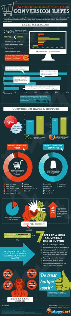 How Your Sales Messaging Affects Conversion Rates #cro #infographic