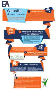Web Design Process Infographic (Crash Course)