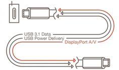 Az USB kábelek új verziója nem csak könnyebben használható és gyorsabb lesz, de egyben egy másik gyakori kábelfajtát is kiválthat.