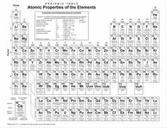 chem elements This week, learn how to study chemistry with examtime we have some more great tips to bring you exam success read them here and then share your own.