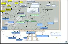 Excellent Visual Summarizing The Main Learning Theories ~ Educational Technology and Mobile Learning