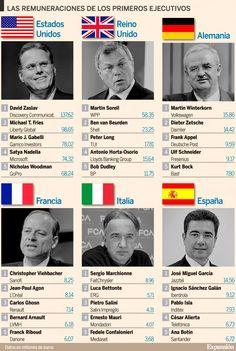 CEO mejor pagados del mundo