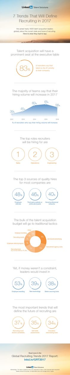 7 Trends That Will Define Recruiting In 2017 #Infographic #Career #Hiring