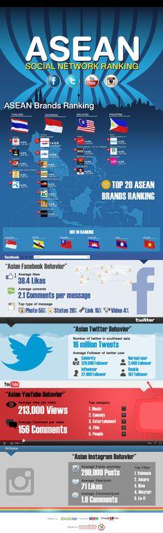 Biggest Brands Social Media Southeast Asia 2013 #infographics