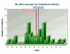 Fuel Economy Just Put In Your Car Year Make Model Mpg Money
