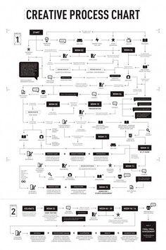 Business infographic : Wonderful Creative Process Chart by Jooey Lek via Behance Business infographic & data visualisation Wonderful Design Thinking, Creative Thinking, Design Web, Graphic Design, Mode Design, Layout Design, Web Responsive, Process Chart, Process Map