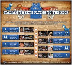 Tweet italiani a canestro [infografica] http://thegoodones.eu/blog/tweet-italiani-a-canestro-infografica #basketball #sport #infographic