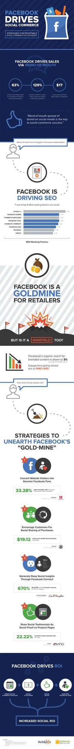 Cómo aumentar el ROI de tu Ecommerce gracias a Facebook. Vota este post aquí >> http://www.marketertop.com/ecommerce/como-aumentar-el-roi-de-tu-ecommerce-gracias-a-facebook-infografia/ #ecommerce #facebook #roi