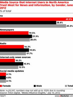 Traditional Media Still Most Trusted Sources of Info! Media Source that Internet Users in North America Trust Most for News and Information, by Gender, June 2012 (% of total) Direct Marketing, Digital Marketing Strategy, Social Stats, Internet Only, Social Media Updates, Marketing Communications, News Source, Le Web, Motivation