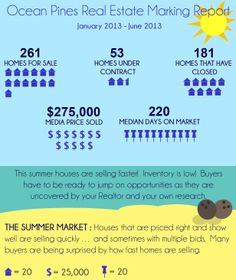 Fiverr Gig : Infographic : Ocean Pines Real Estate Marketing Report