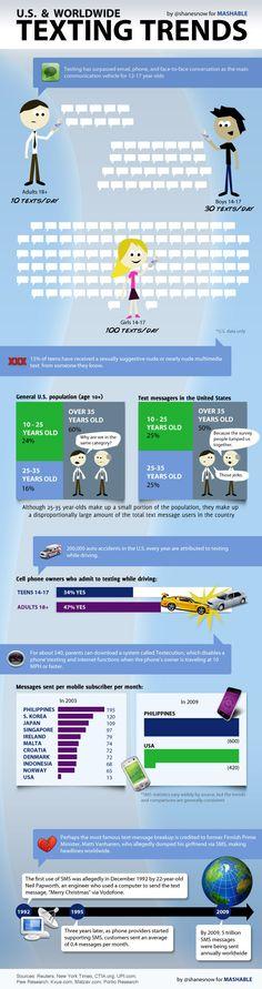 U.S. & Worldwide Texting Trends. #Infographic