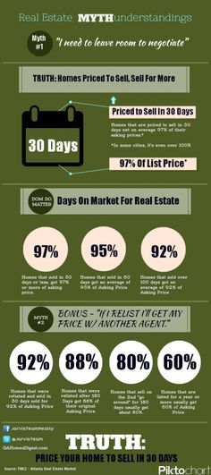 How to Price Your Home! Contact me for information on the Arizona Real Estate market.