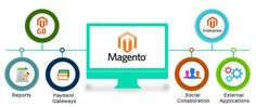 Magento e-commerce development results in creating highly flexible and user-friendly online shopping stores to get more conversions. PSDtoMagentoDeveloper has emerged as a prominent name in offering e-commerce development services based on Magento.