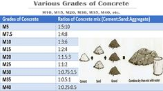 How To Calculate Materials For Different Ratio Concrete