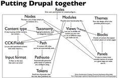 Putting Drupal Together...