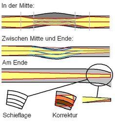Bogenbau – Bogensport Wiki
