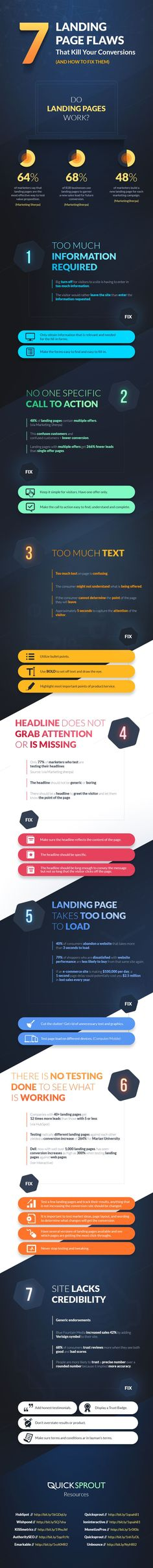 7 Landing Page Flaws That Kill Your Conversions (and How to Fix Them) from Neil Patel at Quicksprout, July 2014. Good, practical, easy-to-implement advice founded by statistics in exchange for 3-5 minutes of your time.