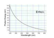 Electronvolt - Wikipedia, the free encyclopedia