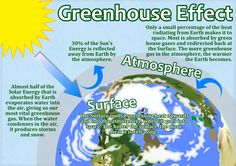 Greenhouse Effect Poster in honor of Earth Day.