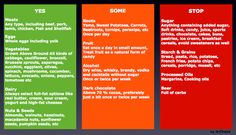 Low Carb High Fat Nutrition... If you are seeking to lose excess fat and or improve your wellbeing this page will help you choose the right foods in the right proportion. It takes two months to become an efficient 'Fat Burner' so stick to it and you will get results! Only eat foods on the Green List below until you are really losing fat and weight effectively! A common mistake when switching to the diet is stopping carbs but not increasing fats. Fat needs to become your energy source!
