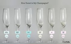 Champagne Sweetness Levels Too few people think of sparkling wine when it comes to dinner, but you'd be surprised how well it pairs with most foods.  Just be sure to match sweet wine with sweet foods, dry wine with savory foods.  Here's a helpful visual guide to the increasing sweetness levels in sparkling wines.