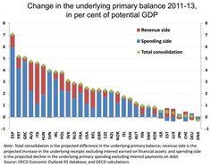 What austerity looks like around the world - The Washington Post