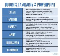 power point and blooms taxonomy=