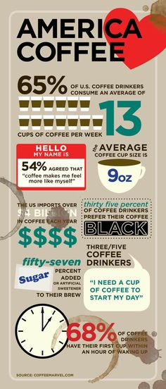 Infographics - Facts About Coffee Addiction in America #america #coffee #facts #infographic