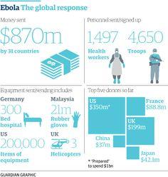Ebola: the global response http://gu.com/p/42ex7/tw via @sarahboseley