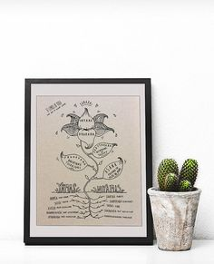 Roommate Sublet Agreement Template   Invitation Templates     8 Limbs of Yoga  instant download    Patanjali s Yoga Sutra   Original hand  drawn