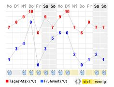 14 Tage Wetter vom 24.01.-06.02.16
