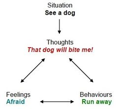 A diagram that shows thoughts, feelings, and behaviors when you fear something (in this case, a dog).