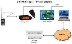 http://www.qsl.net/ik7imo/d_star access.htm Per creare una porta RF su qualunque ripetitore D-Star collegato alla rete mondiale viene sfruttata una radio analogica con ingresso dati a 9600baud; per fare ciò si utilizza un apposito Software (D-Star Hot Spot).