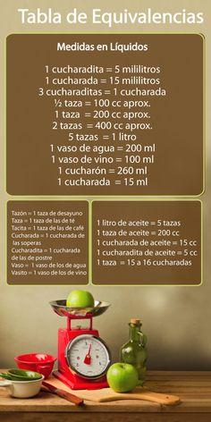 Tabla de equivalencias en la cocina: tazas, cucharadas y gramos #TrucosCocina