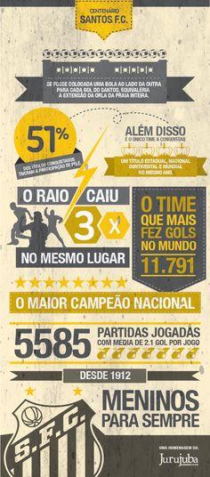 Infográfico da Jurujuba Publicidade em homenagem ao centenário do Santos F.C.