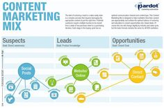 Content Marketing Mix www.socialmediafrontiers.com