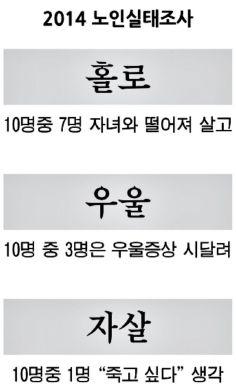 쇼셜닥터스: 노년의 3가지 그림자!