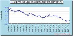 加拿大幣外匯走勢圖趨勢圖 Exchange Rate, Chart
