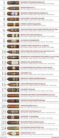 Best 25 cigar for 2013