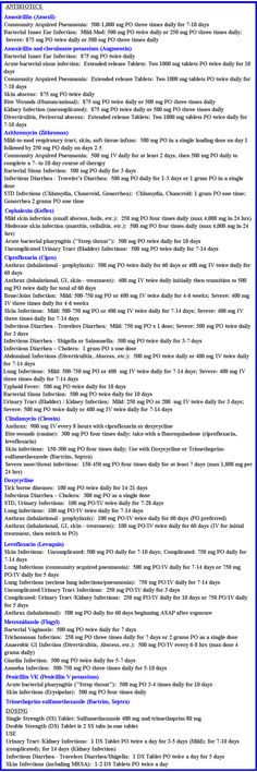 Medical Needs -4- DOCTOR Medication Extensive List. Medication, Ailment and Approximate Dosage  If there is a long term disaster, medication will be as valuable as silver but the knowledge how it is use.... like gold. Great list! Print it out and put in your emergency preparedness binder.   http://selfreliantnetwork11.blogspot.com/2012/04/doc-ks-medicine-list-very-exstensive.html?spref=fb