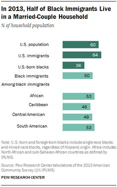 In 2013, Half of Black Immigrants Live in a Married-Couple Household % of household population Source: Pew Research Center
