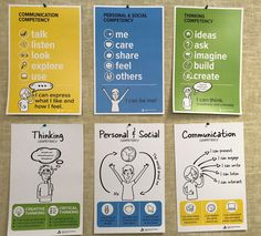 Getting lots of interest in our Core Competencies Posters! We are looking into options for sharing. Future Classroom, School Classroom, Teaching Tools, Teaching Resources, Core Competencies, Cultural Identity, Social Thinking, Interactive Activities, Self Assessment
