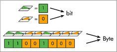 Byte: Unidad mínima de almacenamiento en una computadora, agrupación de bits asociados para representar un carácter.