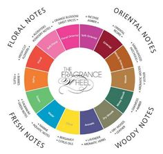 Great chart on the different scent notes.