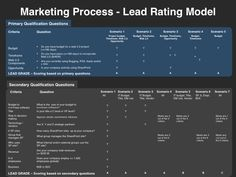 Marketing Strategies That Drive Go-to-Market Plans Marketing Process, Marketing Plan, Website Proposal, Business Canvas, Sales Presentation, Sales Process, Budgeting, Management, Templates