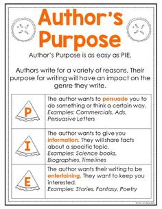 Author's purpose is as easy as PIE and so is teaching reading skills with these ready to go anchor charts. They are a huge time saver for upper elementary teachers and they are a great reference material for students. Reading Lessons, Writing Lessons, Reading Skills, Guided Reading, Math Lessons, Teaching Literature, Teaching Writing, Teaching French, English Writing Skills