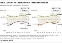 Brecha de ingresos racial (blancos-afroamericanos-latinos) en EE.UU.